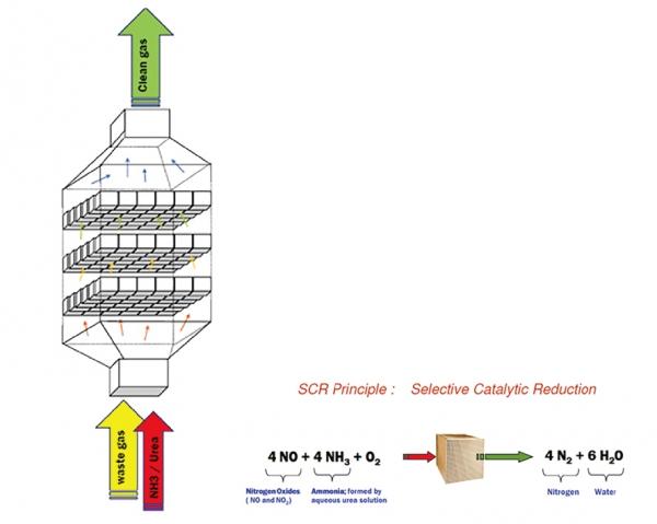工業鍋爐尾氣防治設備-SCR 觸媒脫硝
